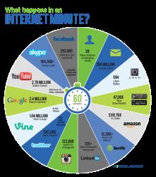 excelacom-internetminute